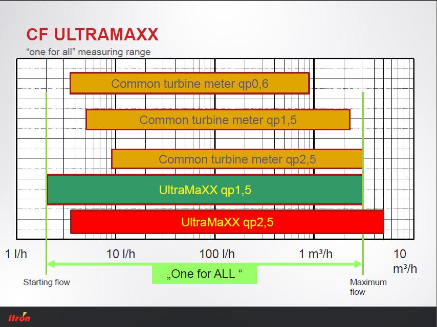 Aaa Gas Calculator >> 20mm Itron CF-UltraMaXX V Compact Ultrasonic Heat Meter ...